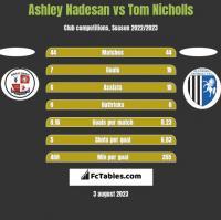 Ashley Nadesan vs Tom Nicholls h2h player stats