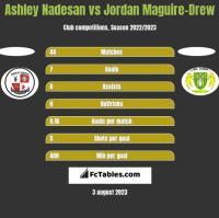 Ashley Nadesan vs Jordan Maguire-Drew h2h player stats