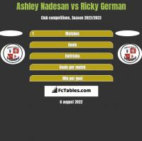 Ashley Nadesan vs Ricky German h2h player stats