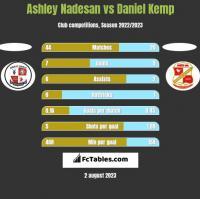 Ashley Nadesan vs Daniel Kemp h2h player stats