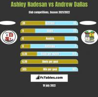 Ashley Nadesan vs Andrew Dallas h2h player stats