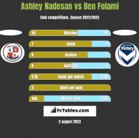 Ashley Nadesan vs Ben Folami h2h player stats