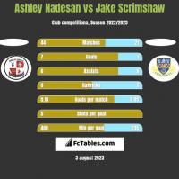 Ashley Nadesan vs Jake Scrimshaw h2h player stats