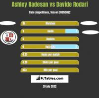 Ashley Nadesan vs Davide Rodari h2h player stats