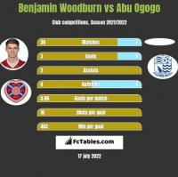 Benjamin Woodburn vs Abu Ogogo h2h player stats