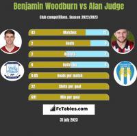 Benjamin Woodburn vs Alan Judge h2h player stats