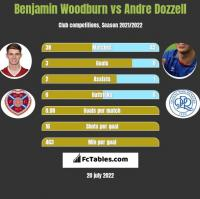 Benjamin Woodburn vs Andre Dozzell h2h player stats