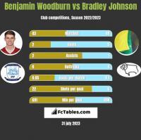 Benjamin Woodburn vs Bradley Johnson h2h player stats