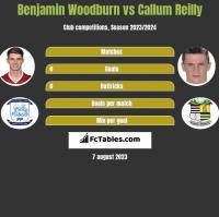 Benjamin Woodburn vs Callum Reilly h2h player stats