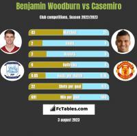 Benjamin Woodburn vs Casemiro h2h player stats