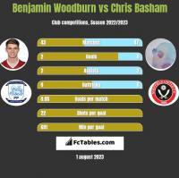 Benjamin Woodburn vs Chris Basham h2h player stats