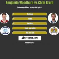 Benjamin Woodburn vs Chris Brunt h2h player stats
