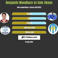 Benjamin Woodburn vs Cole Skuse h2h player stats