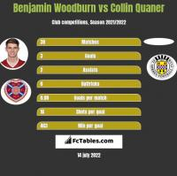 Benjamin Woodburn vs Collin Quaner h2h player stats