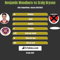 Benjamin Woodburn vs Craig Bryson h2h player stats