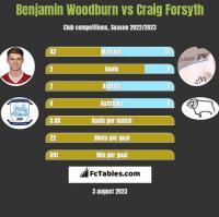 Benjamin Woodburn vs Craig Forsyth h2h player stats