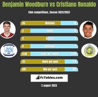 Benjamin Woodburn vs Cristiano Ronaldo h2h player stats