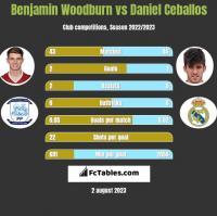 Benjamin Woodburn vs Daniel Ceballos h2h player stats