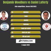 Benjamin Woodburn vs Daniel Lafferty h2h player stats