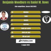 Benjamin Woodburn vs Daniel M. Rowe h2h player stats
