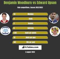 Benjamin Woodburn vs Edward Upson h2h player stats