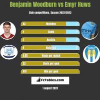 Benjamin Woodburn vs Emyr Huws h2h player stats