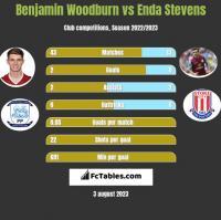 Benjamin Woodburn vs Enda Stevens h2h player stats
