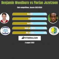 Benjamin Woodburn vs Florian Jozefzoon h2h player stats