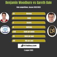 Benjamin Woodburn vs Gareth Bale h2h player stats
