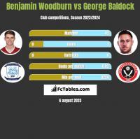 Benjamin Woodburn vs George Baldock h2h player stats