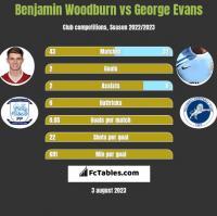 Benjamin Woodburn vs George Evans h2h player stats