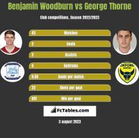 Benjamin Woodburn vs George Thorne h2h player stats