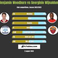 Benjamin Woodburn vs Georginio Wijnaldum h2h player stats