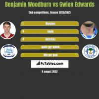 Benjamin Woodburn vs Gwion Edwards h2h player stats