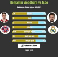 Benjamin Woodburn vs Isco h2h player stats
