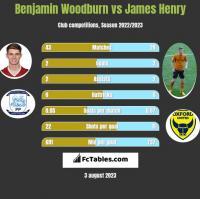 Benjamin Woodburn vs James Henry h2h player stats