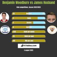 Benjamin Woodburn vs James Husband h2h player stats