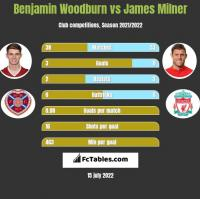 Benjamin Woodburn vs James Milner h2h player stats