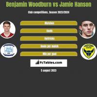 Benjamin Woodburn vs Jamie Hanson h2h player stats