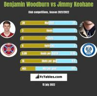 Benjamin Woodburn vs Jimmy Keohane h2h player stats