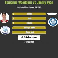 Benjamin Woodburn vs Jimmy Ryan h2h player stats