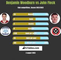 Benjamin Woodburn vs John Fleck h2h player stats
