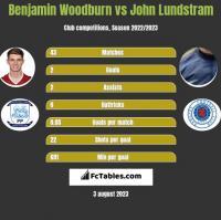 Benjamin Woodburn vs John Lundstram h2h player stats