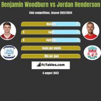 Benjamin Woodburn vs Jordan Henderson h2h player stats