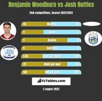 Benjamin Woodburn vs Josh Ruffles h2h player stats