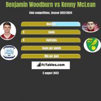 Benjamin Woodburn vs Kenny McLean h2h player stats