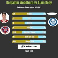 Benjamin Woodburn vs Liam Kelly h2h player stats