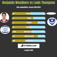 Benjamin Woodburn vs Louis Thompson h2h player stats