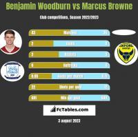 Benjamin Woodburn vs Marcus Browne h2h player stats