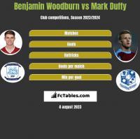 Benjamin Woodburn vs Mark Duffy h2h player stats